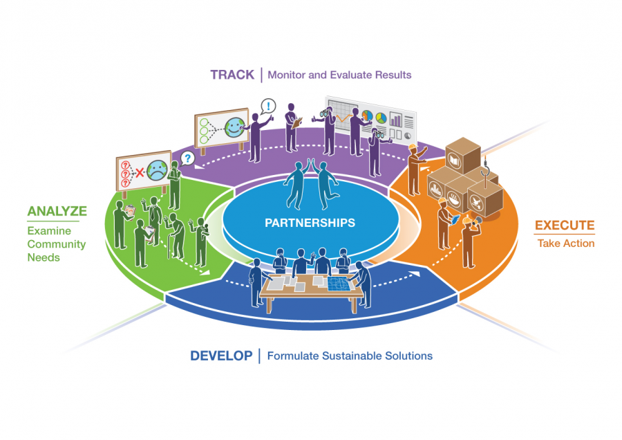 Active citizen Framework